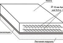 Фундаменты плитовые