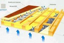 Вентиляция для крыши деревянного дома